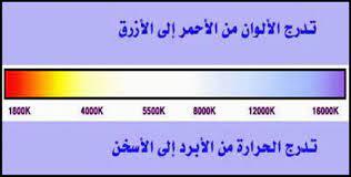 kaheel7 - الاعجاز في السنة - ألوان النار: معجزة نبوية مذهلة